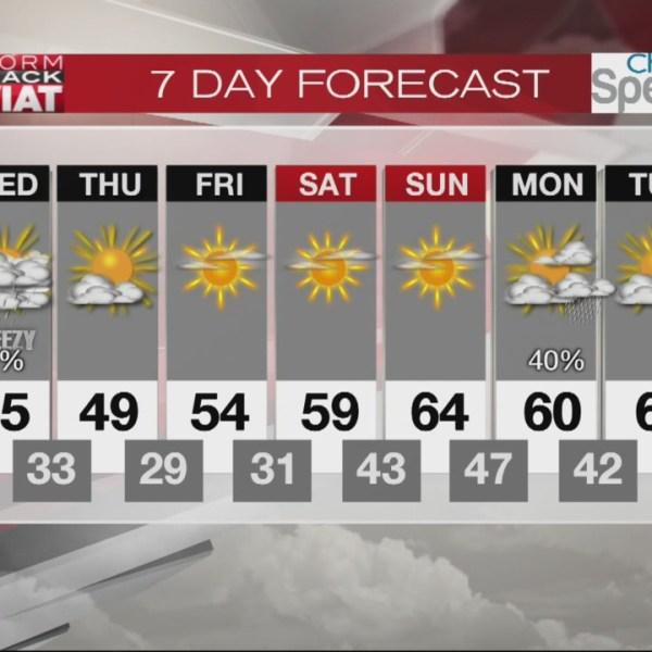 7 Day forecast_154768