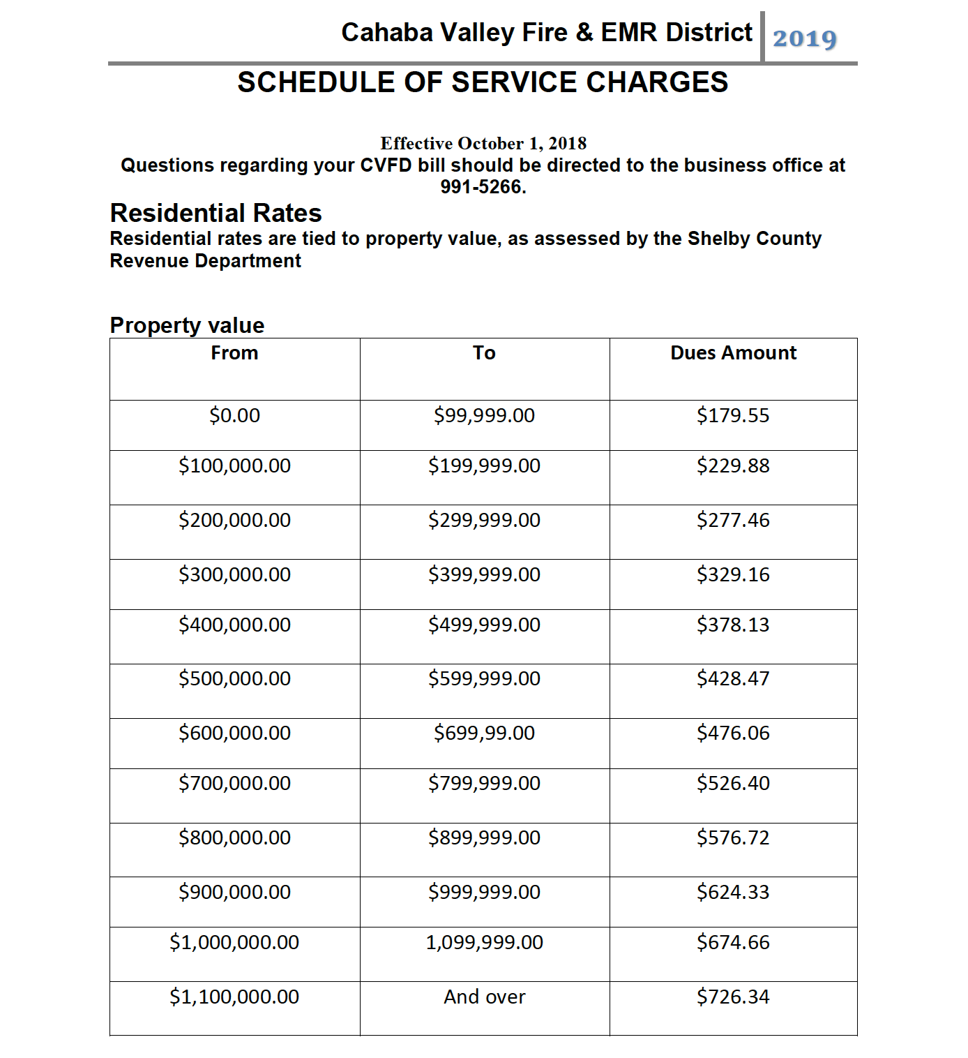 Cahaba Valley Fire Department 2019 Dues Breakdown