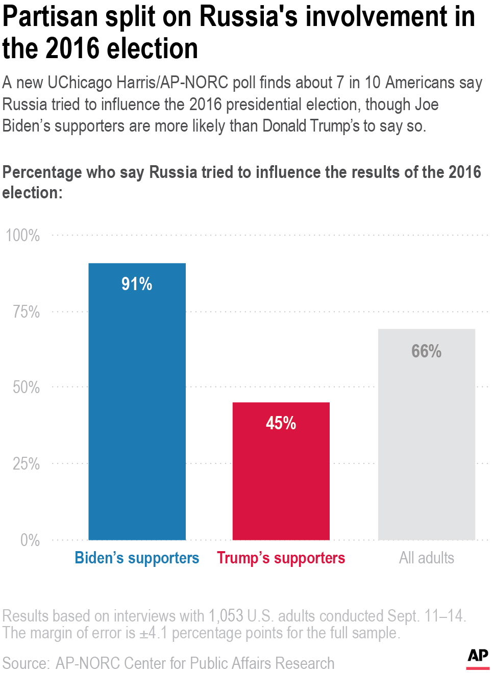 AP Poll-Foreign Interference-Russia