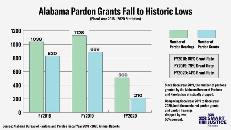 Graph of declining Alabama pardons
